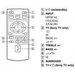 Sony RM-ANU160 Audio Remote