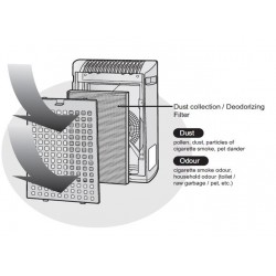 Sharp Air Purifier Filter Kit